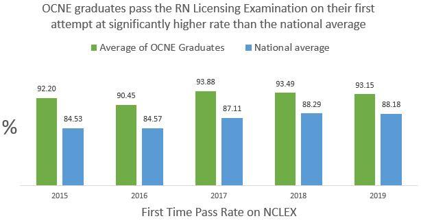 Bar graph of NCLEX Pass Rates