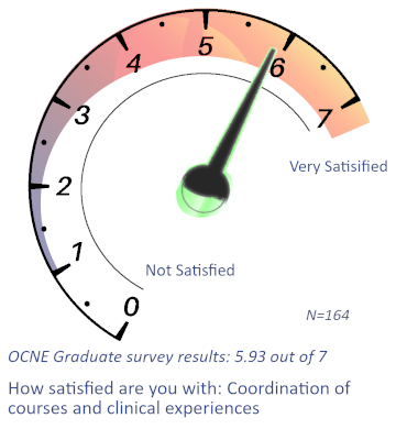 OCNE Data Graphic 5.93 clinical experiences